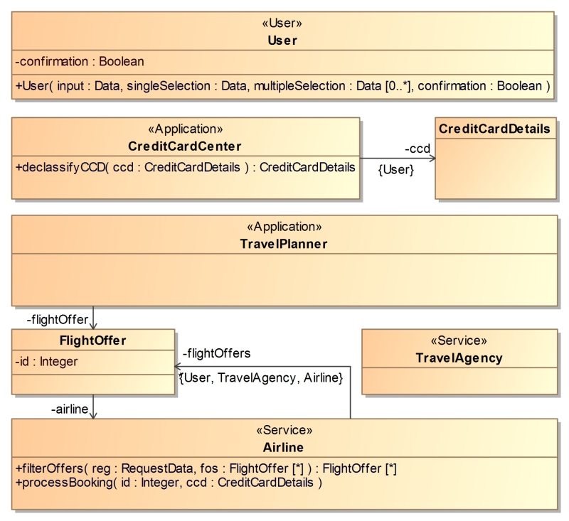 Modeling the travel planner application with iflow component diagram ccuart Choice Image