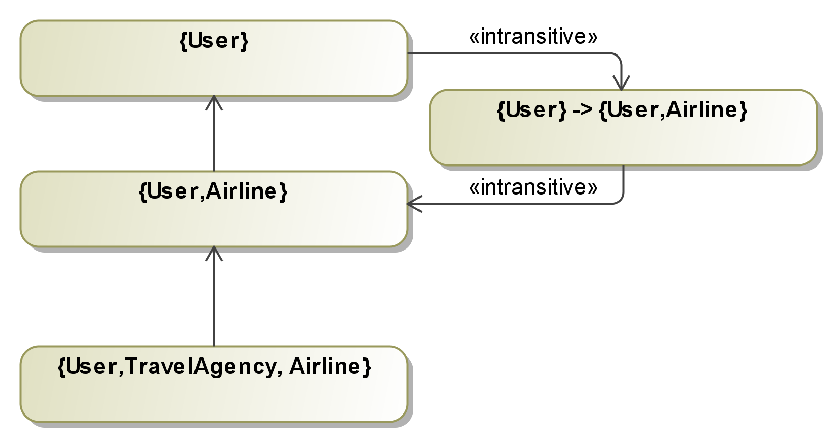 Modeling the travel planner application with iflow policy ccuart Choice Image